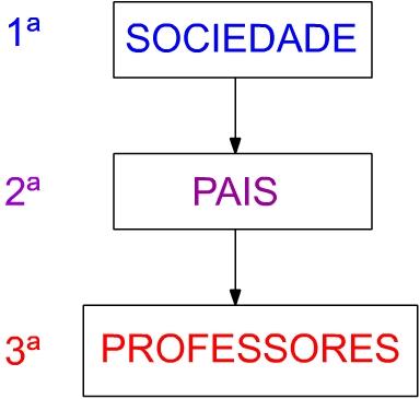 Lugar do professor